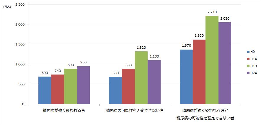 国民健康・栄養調査|厚生労働省 - mhlw.go.jp